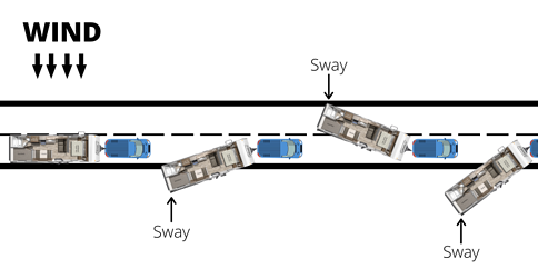 What Can Cause Trailer Sway